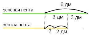 Решить задачу у ани две ленты этапы решения задач с помощью компьютера